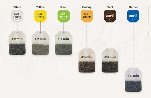 steep tea guide
