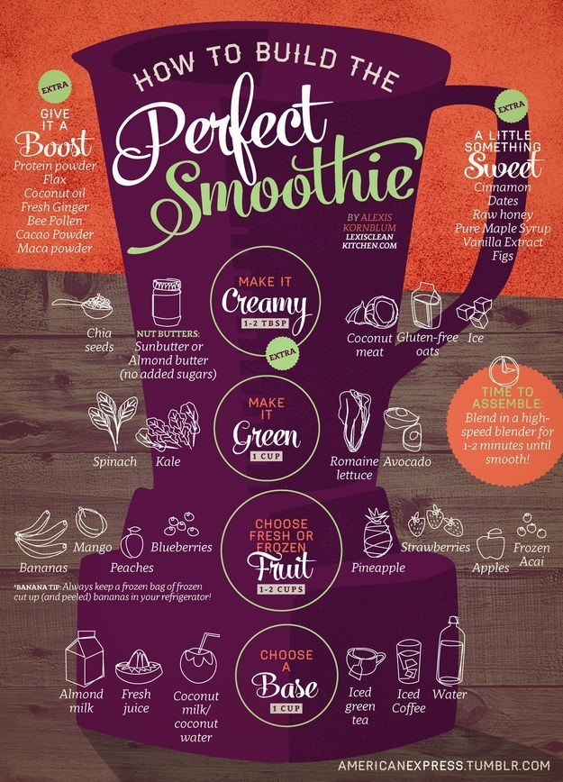 perfect smoothie guide