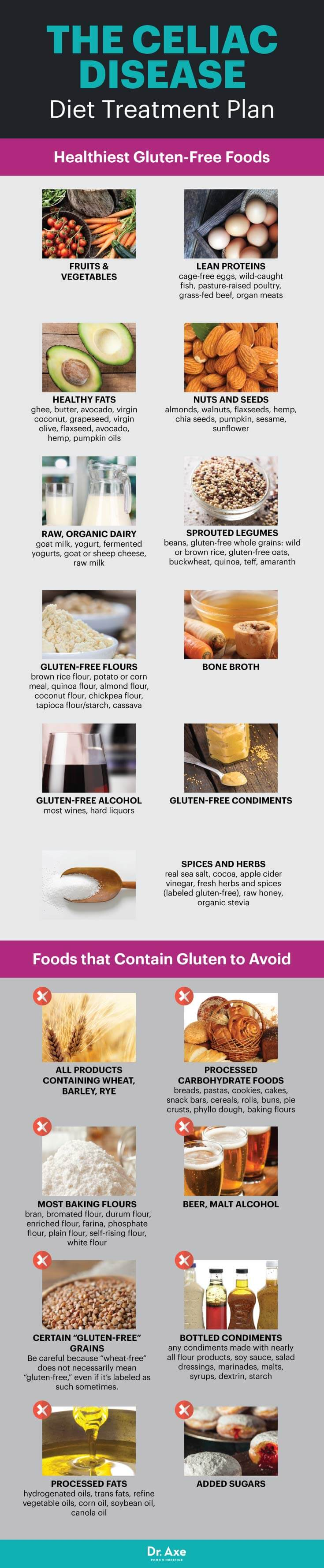 gluten free food infographic